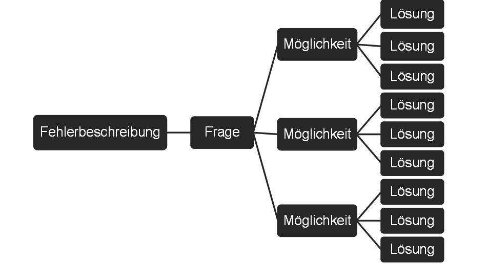 Grafik_Lösung