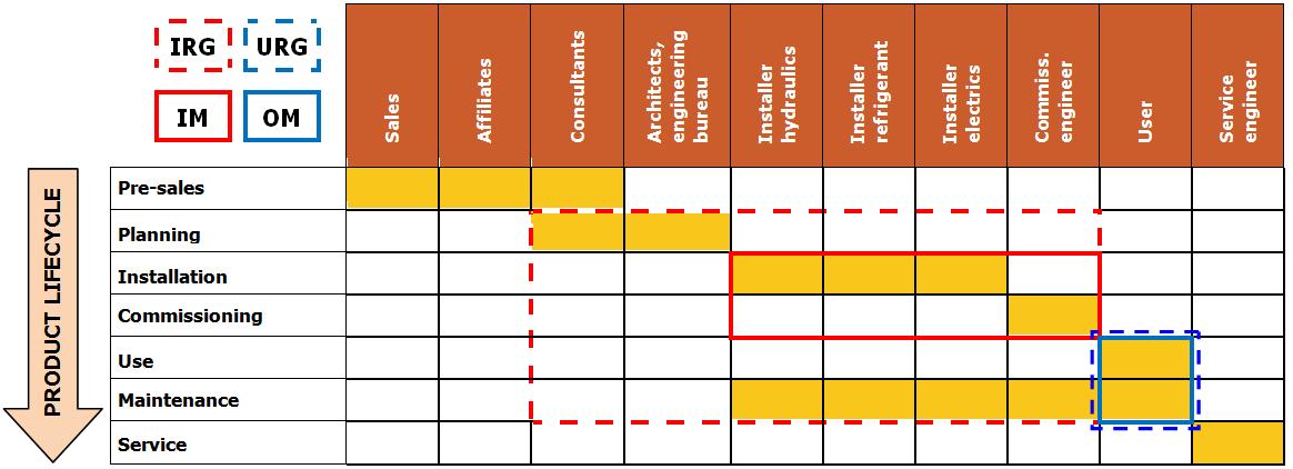 DAIKIN Product Lifecycle