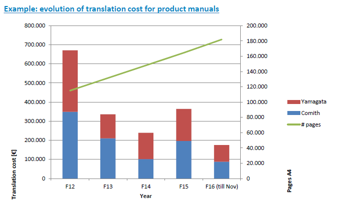 DENV-translation-costs