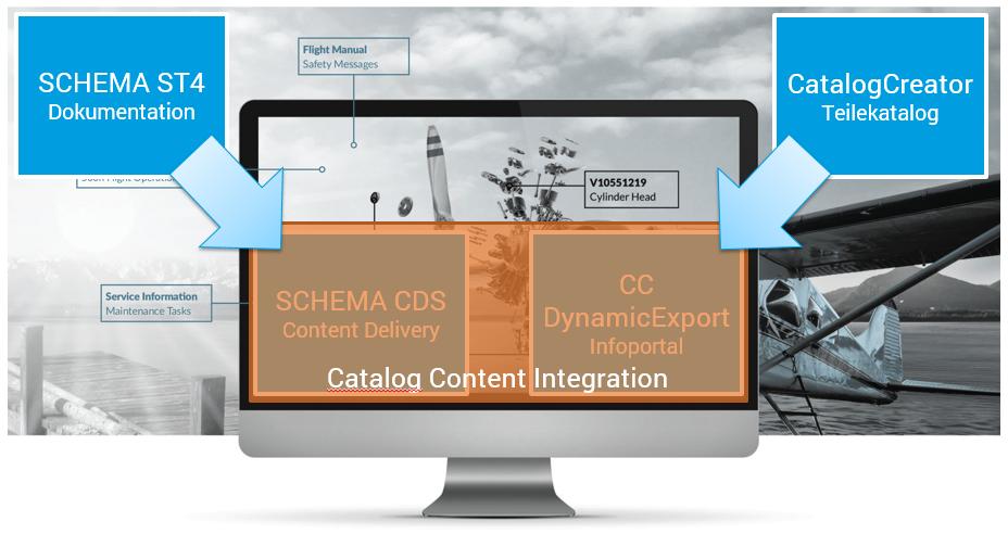 SCHEMA CDS und Catalog Creator fließen in Catalog Content Integration zusammen