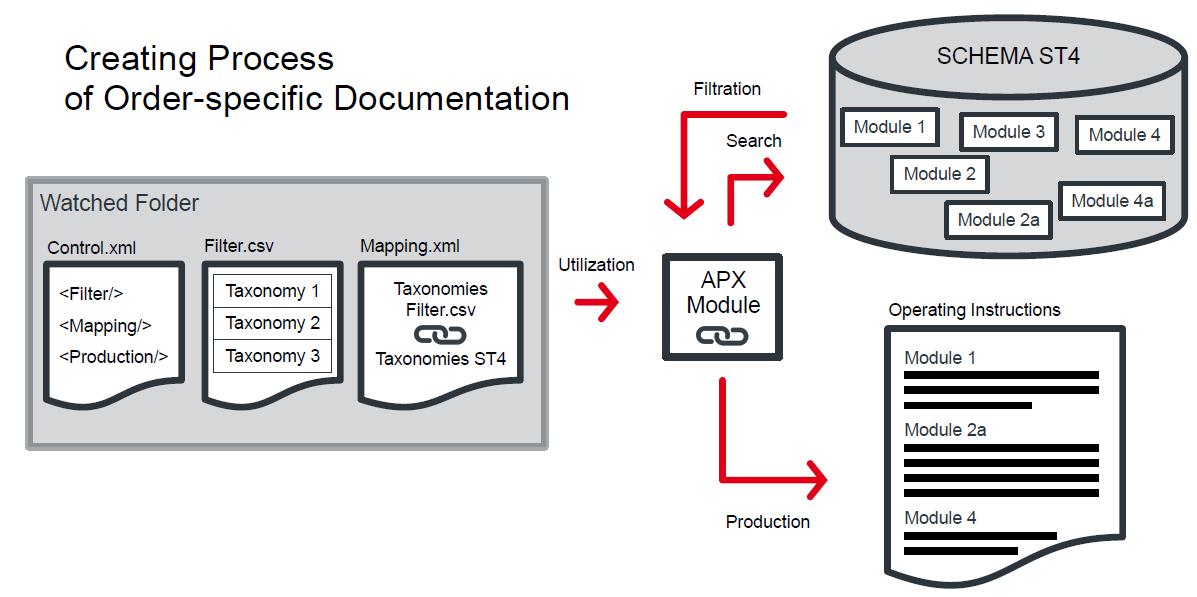 Erstellungs-Prozess der SEW Eurodrive